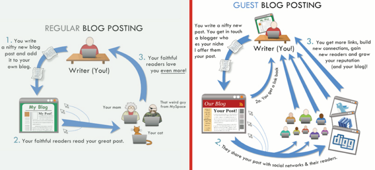 Cómo MyBlogGuest ha Estado Creciendo Infografía