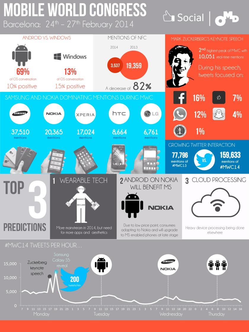Mobile Social Congress 2014 en Redes Sociales