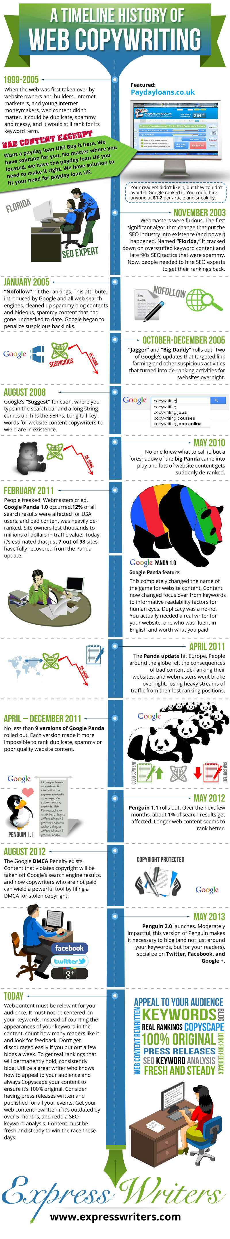 a-timeline-history-of-seo-and-web-copywriting_525e391f5492d