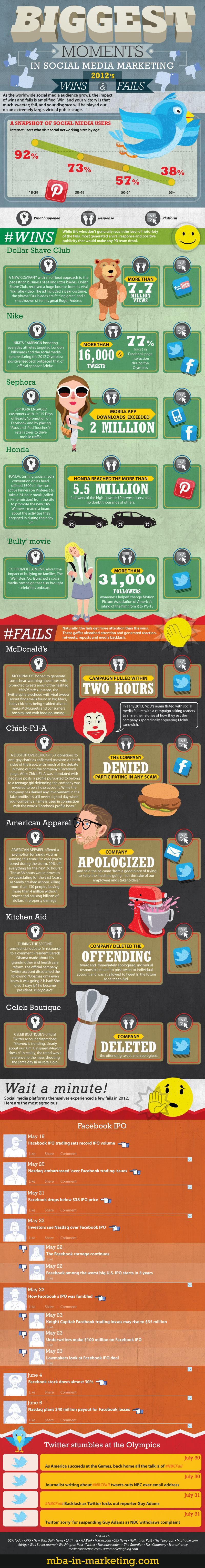 Biggest Moments In Social Media Marketing