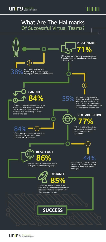 Hábitos de los equipos virtuales de trabajo exitosos